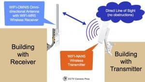 outdoor WIFI bridge for IP Cameras