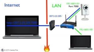 Port Forwarding Setup for IP Camera