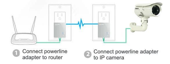 Power Line Adapter IP Camera Setup