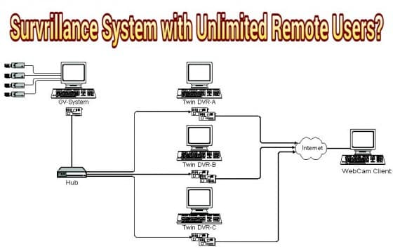 Surveillance System that Supports Unlimited Remote Viewers from Android & iPhone Mobile App