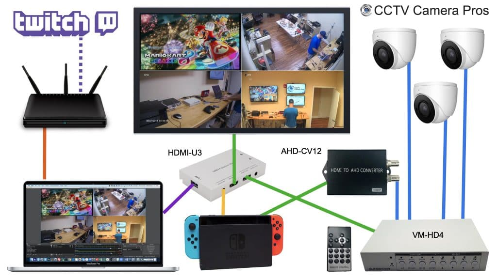 multiple camera video game streaming setup