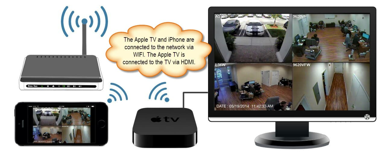 view security cameras on Apple TV