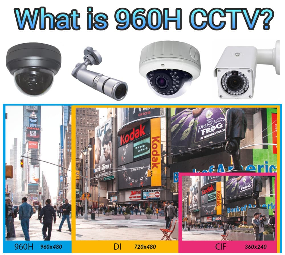 What Is 960h Video 960h Cctv Camera Amp Dvr Faq