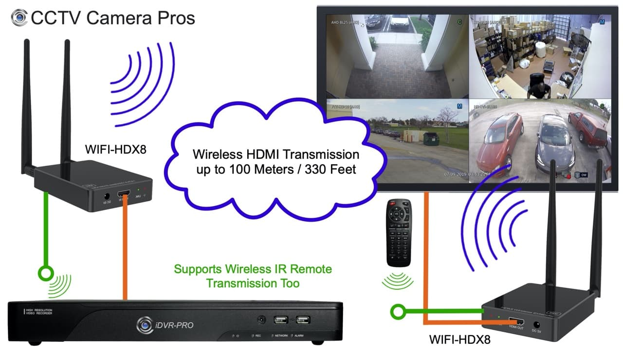 wireless HDMI security camera display