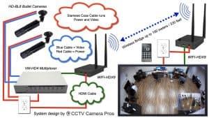 wireless HDMI video camera display