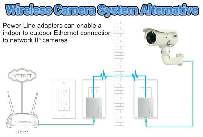 wireless camera system alternative power line adapters rh videos cctvcamerapros com