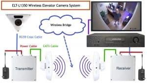 wireless elevator camera system