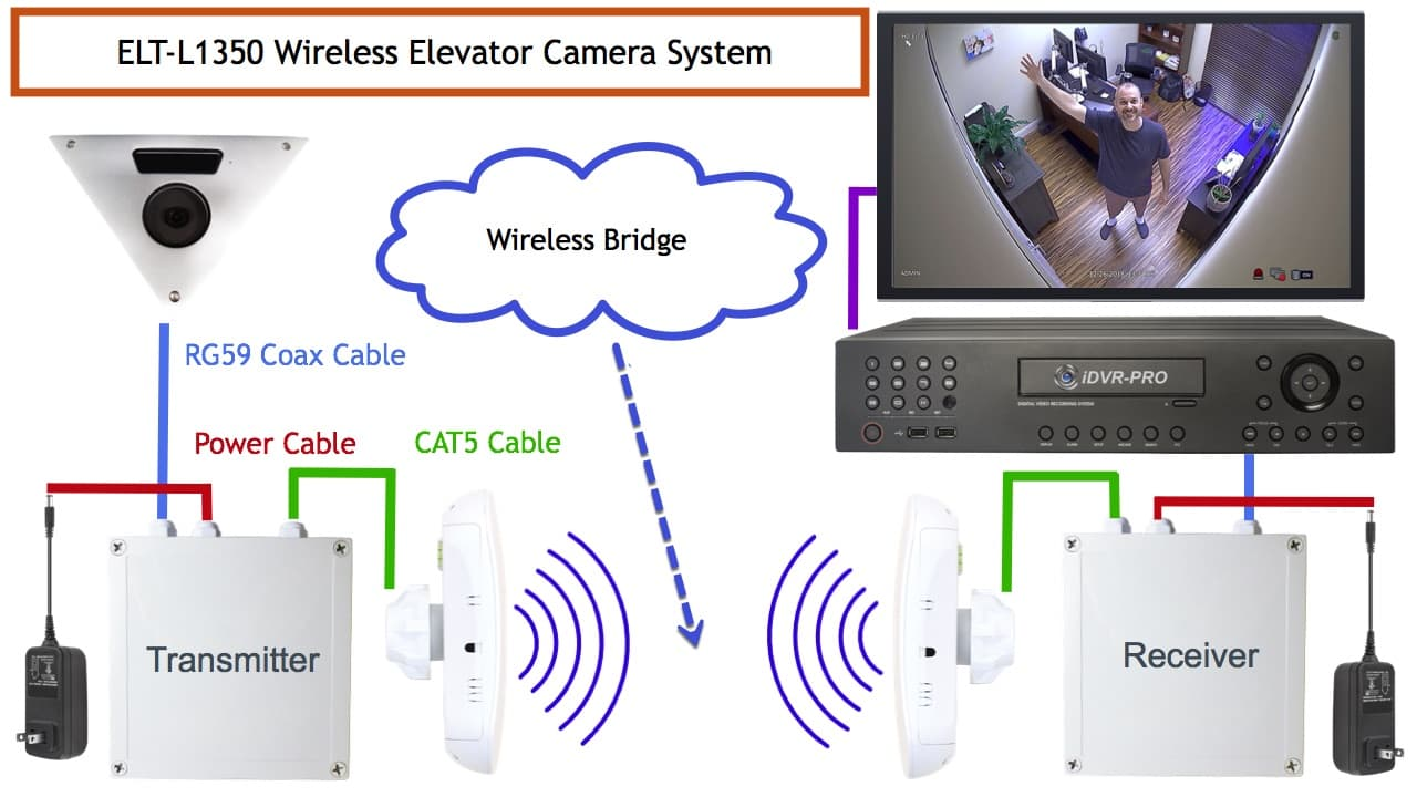 wireless elevator camera system