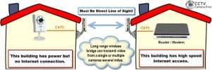 Wireless IP Camera System